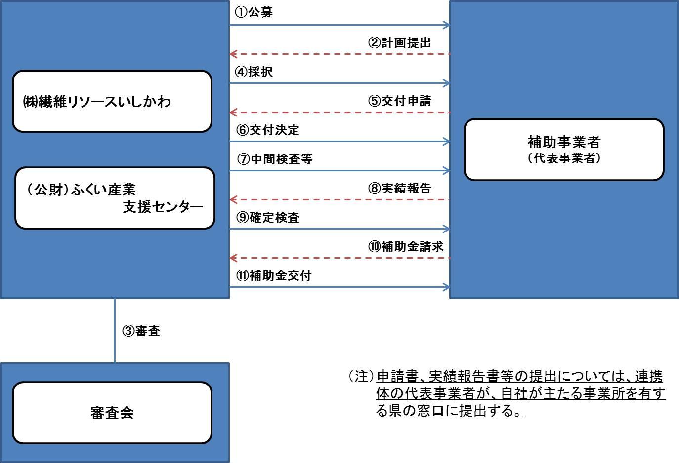 seni_renkei_flow.jpg
